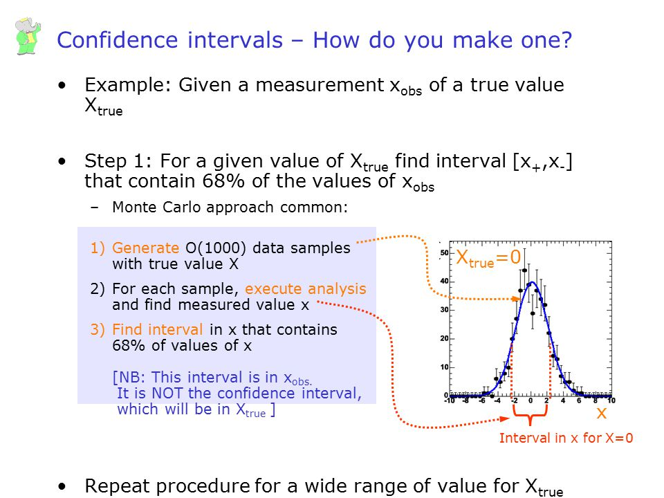 Wouter Verkerke, UCSB Confidence intervals – How do you make one? Example: Given a measurement x obs of a true value X true Step 1: For a given value
