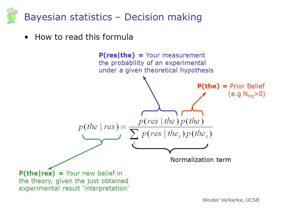 Wouter Verkerke, UCSB Bayesian statistics – Decision making How to read this formula P(the) = Prior Belief (e.g N sig >0) P(res|the) = Your measuremen