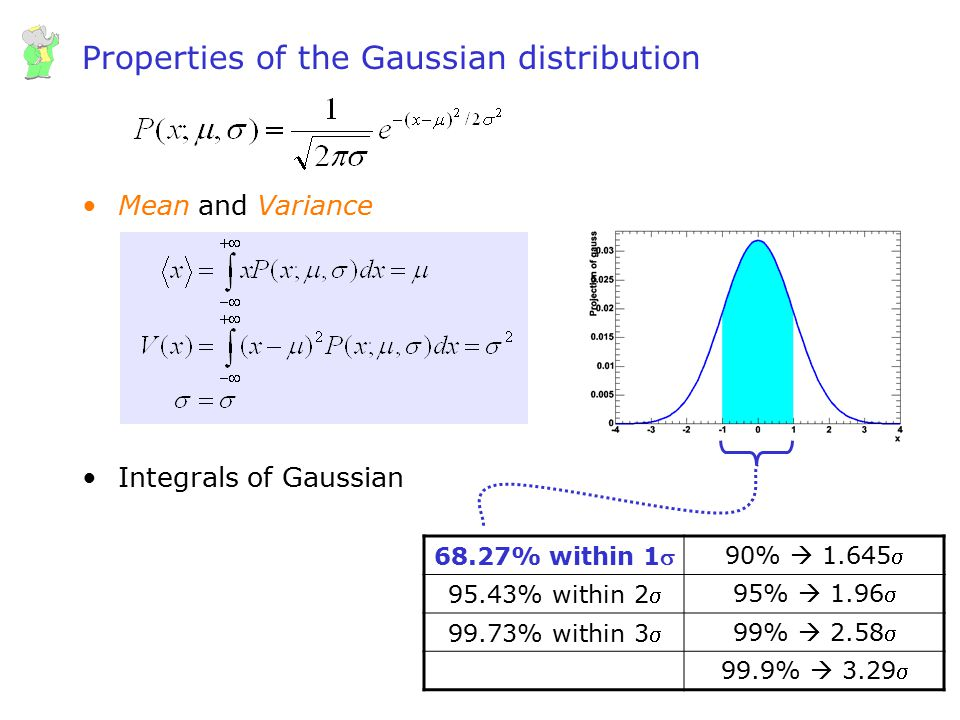 Wouter Verkerke, UCSB Properties of the Gaussian distribution Mean and Variance Integrals of Gaussian 68.27% within 190%  1.645 95.43% within 295%