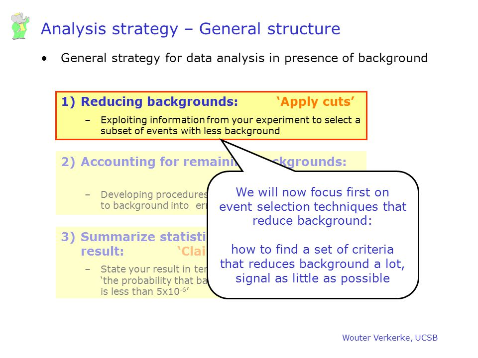 Wouter Verkerke, UCSB Analysis strategy – General structure General strategy for data analysis in presence of background 1)Reducing backgrounds: 'Appl