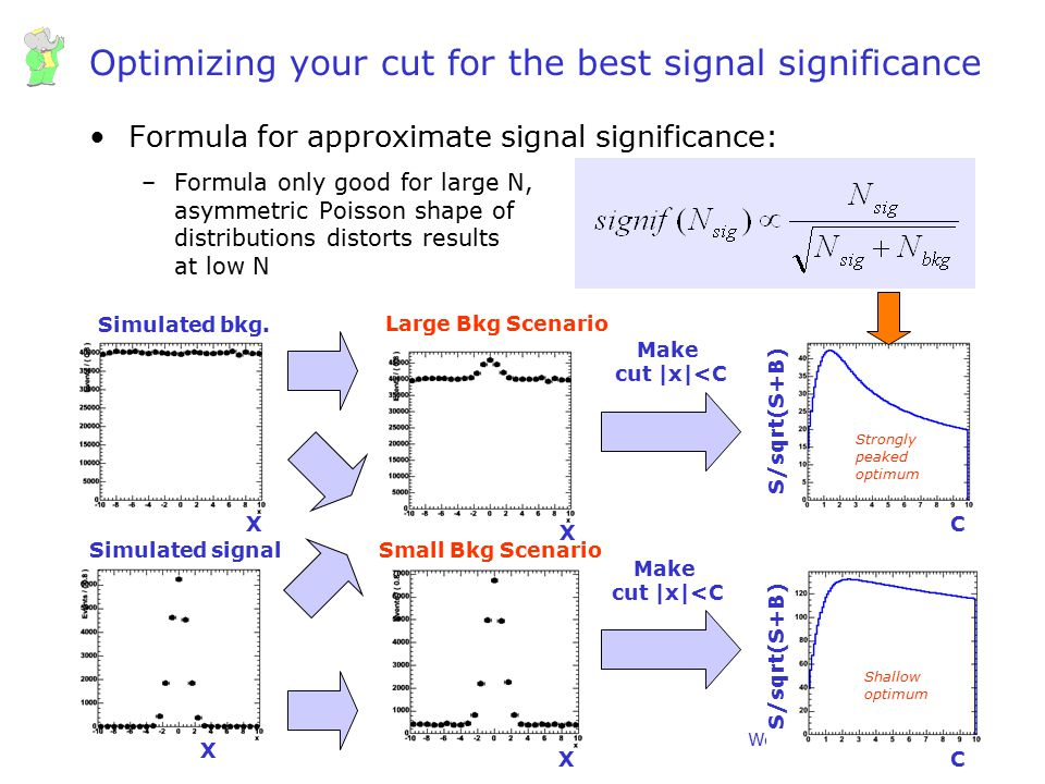 Wouter Verkerke, UCSB Optimizing your cut for the best signal significance Formula for approximate signal significance: –Formula only good for large N