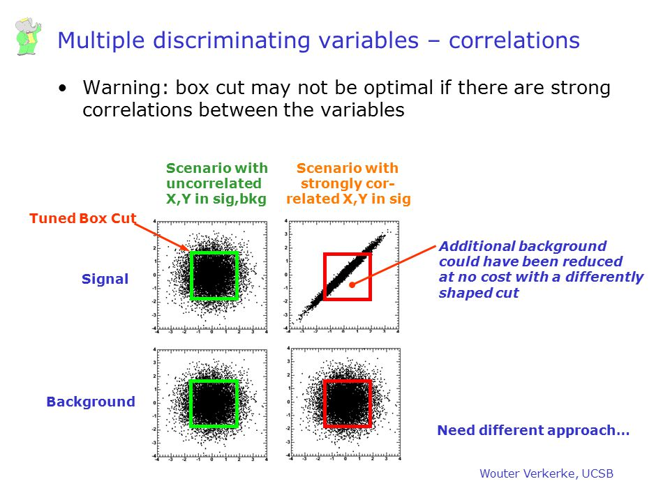 Wouter Verkerke, UCSB Multiple discriminating variables – correlations Warning: box cut may not be optimal if there are strong correlations between th