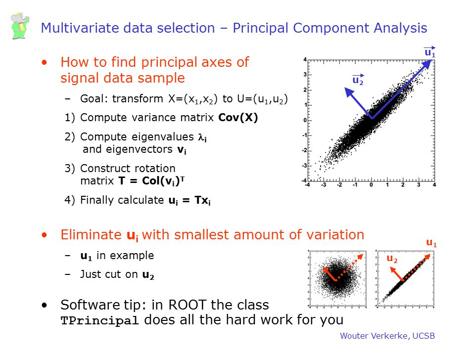 Wouter Verkerke, UCSB Multivariate data selection – Principal Component Analysis How to find principal axes of signal data sample –Goal: transform X=(