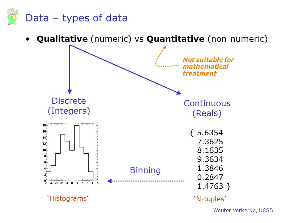 Wouter Verkerke, UCSB Describing your data – the Average Given a set of unbinned data (measurements) { x 1, x 2, …, x N } then the mean value of x is For binned data –where n i is bin count and x i is bin center –Unbinned average more accurate due to rounding xixi nini x