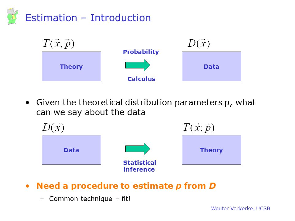 Wouter Verkerke, UCSB Estimation – Introduction Given the theoretical distribution parameters p, what can we say about the data Need a procedure to es