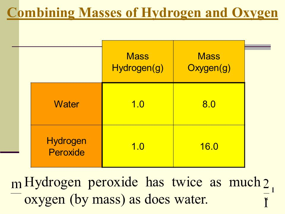 14 Mass Hydrogen(g) Mass Oxygen(g) Water1.08.0 Hydrogen Peroxide 1.016.0 Combining Masses of Hydrogen and Oxygen Hydrogen peroxide has twice as much o