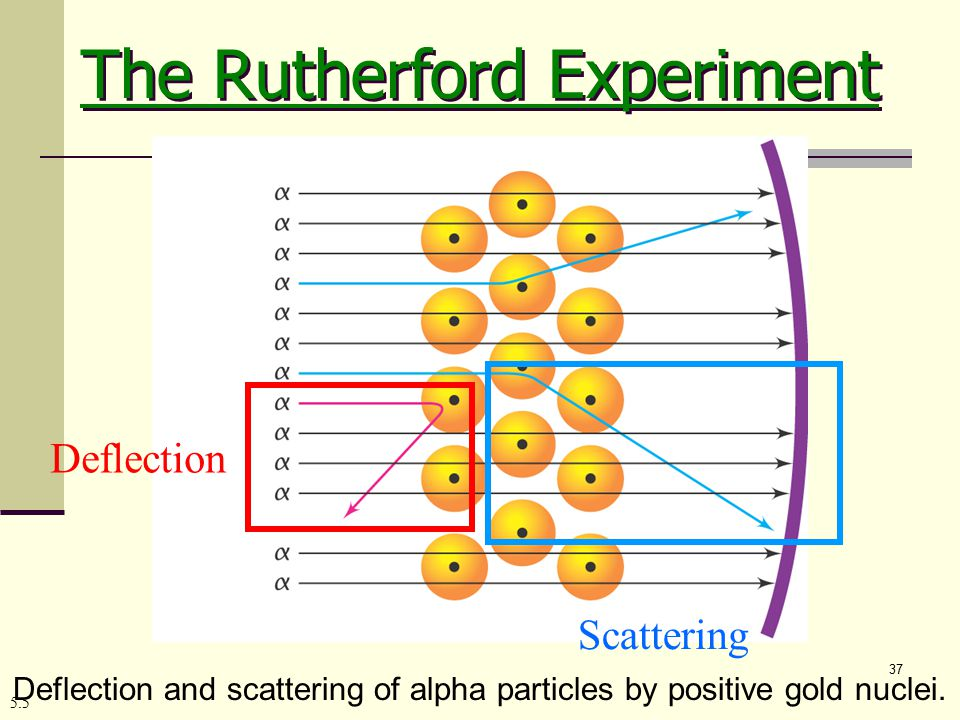 37 5.5 Deflection and scattering of alpha particles by positive gold nuclei.