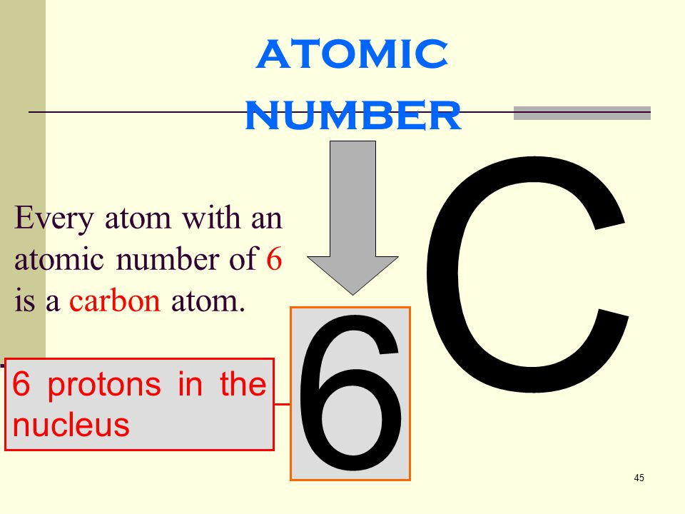 45 6 protons in the nucleus 6C6C atomic number Every atom with an atomic number of 6 is a carbon atom.