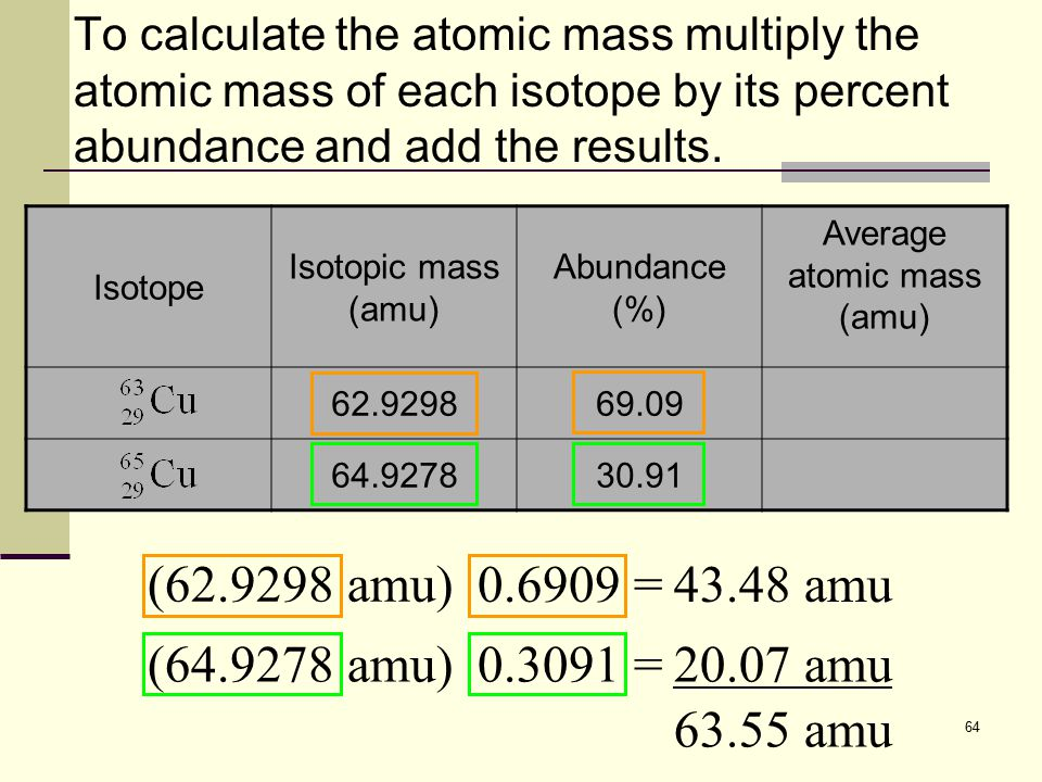 64 To calculate the atomic mass multiply the atomic mass of each isotope by its percent abundance and add the results. (62.9298 amu) 0.6909 =43.48 amu