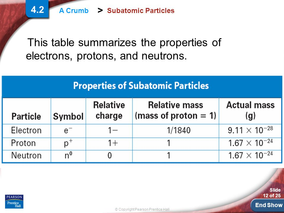 End Show Slide 12 of 25 © Copyright Pearson Prentice Hall > A Crumb Subatomic Particles This table summarizes the properties of electrons, protons, and neutrons.