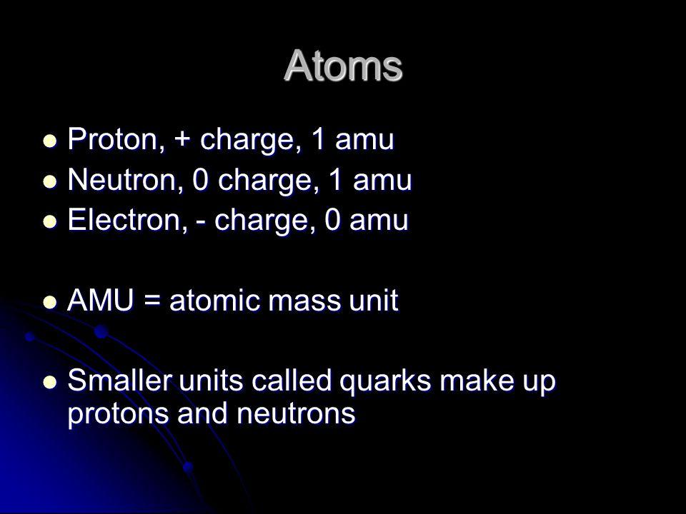 Atoms Proton, + charge, 1 amu Proton, + charge, 1 amu Neutron, 0 charge, 1 amu Neutron, 0 charge, 1 amu Electron, - charge, 0 amu Electron, - charge, 0 amu AMU = atomic mass unit AMU = atomic mass unit Smaller units called quarks make up protons and neutrons Smaller units called quarks make up protons and neutrons