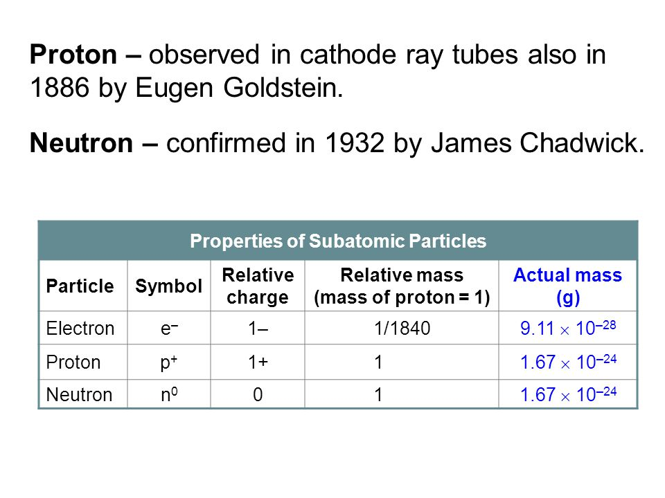 Proton – observed in cathode ray tubes also in 1886 by Eugen Goldstein. Neutron – confirmed in 1932 by James Chadwick. Properties of Subatomic Particl