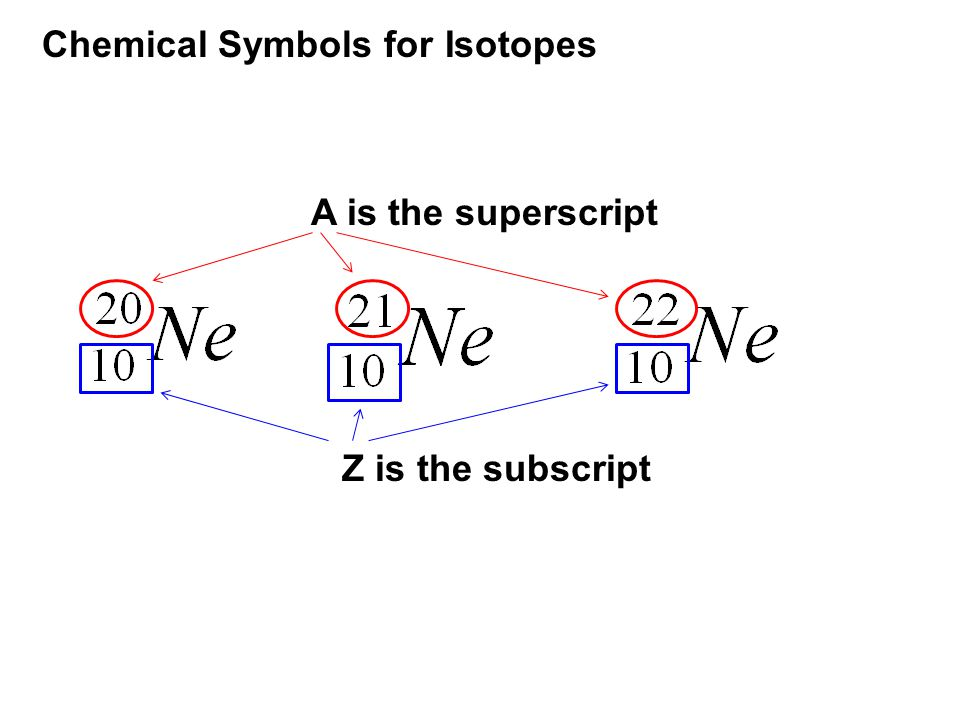 Chemical Symbols for Isotopes A is the superscript Z is the subscript