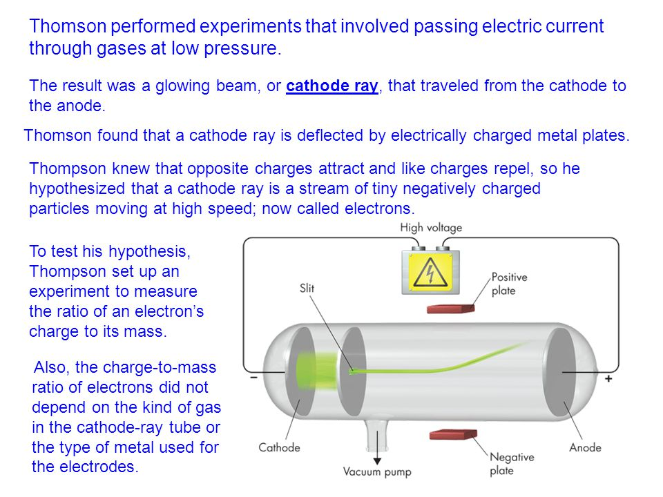 Thomson performed experiments that involved passing electric current through gases at low pressure. The result was a glowing beam, or cathode ray, tha