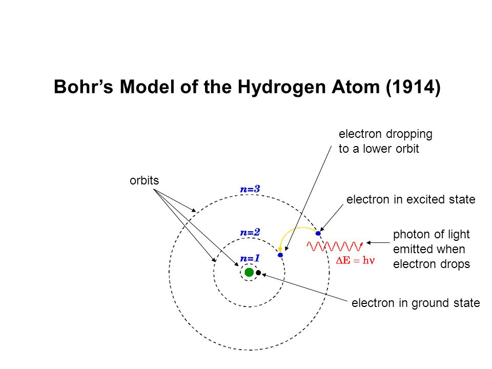 Bohr's Model of the Hydrogen Atom (1914) orbits electron in ground state electron in excited state electron dropping to a lower orbit ● photon of ligh