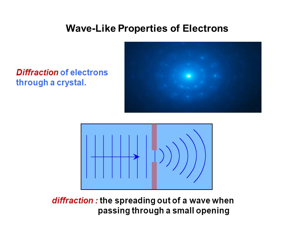 Wave-Like Properties of Electrons Diffraction of electrons through a crystal.