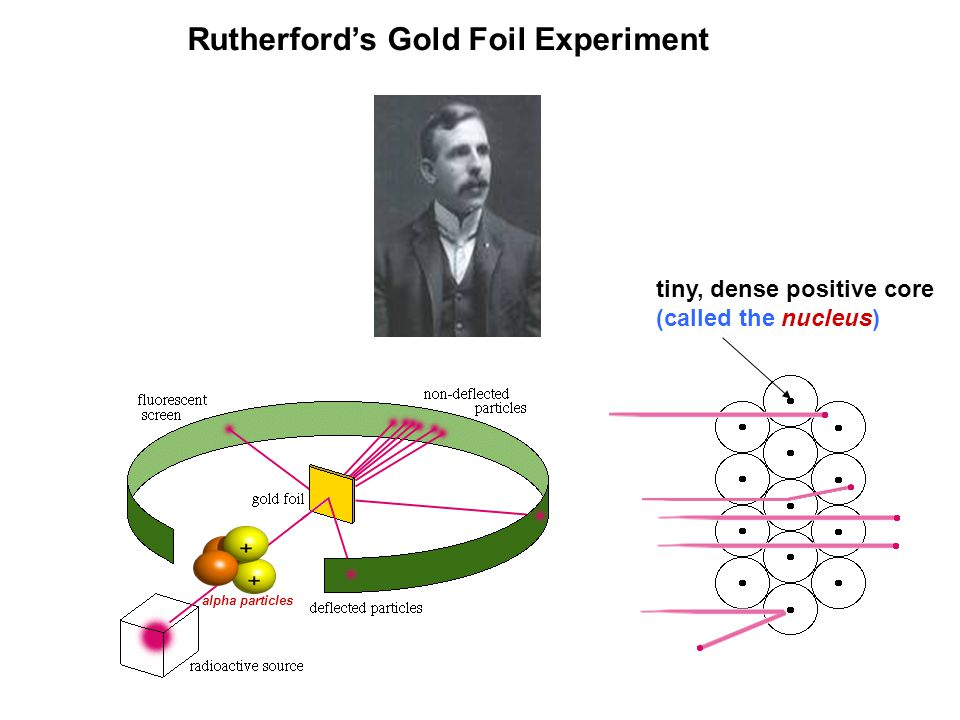 Rutherford's Gold Foil Experiment tiny, dense positive core (called the nucleus) alpha particles