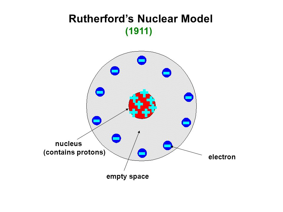 Rutherford's Nuclear Model (1911) nucleus (contains protons) electron empty space