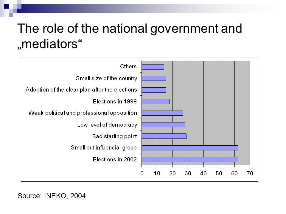 "The role of the national government and ""mediators Source: INEKO, 2004"