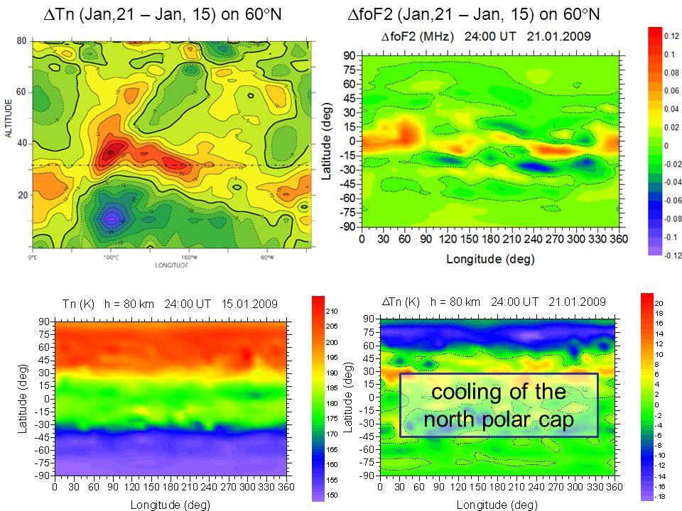  Tn (Jan,21 – Jan, 15) on 60  N  foF2 (Jan,21 – Jan, 15) on 60  N cooling of the north polar cap