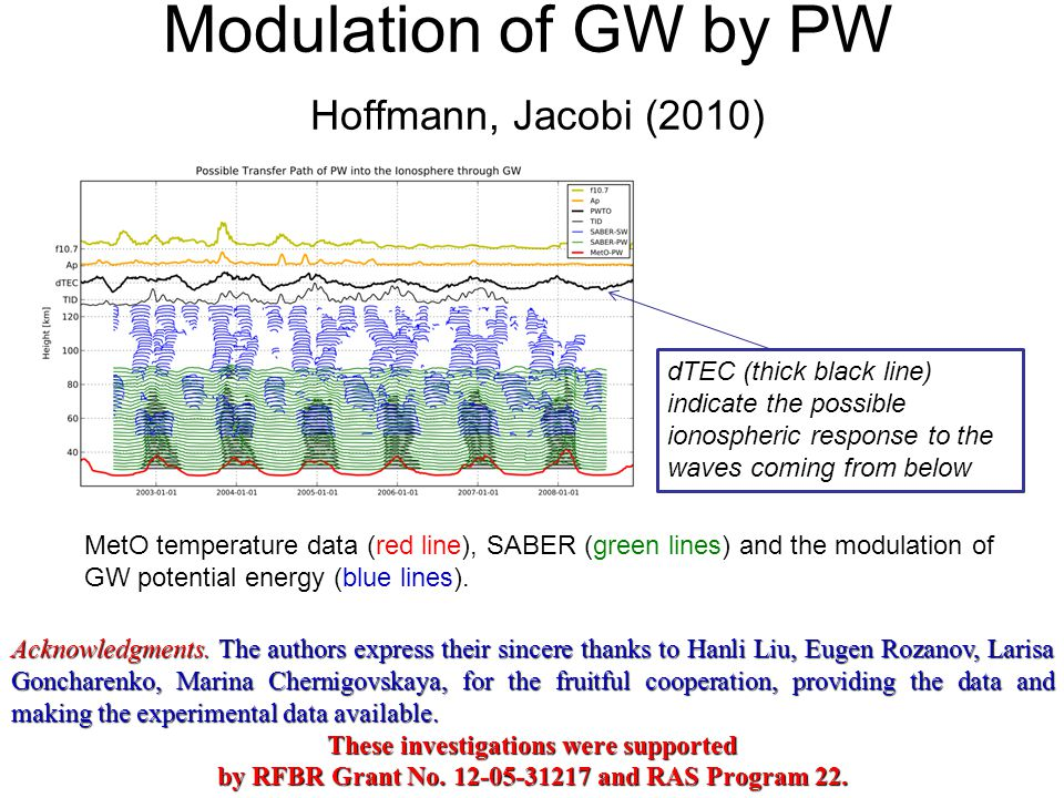 Modulation of GW by PW Hoffmann, Jacobi (2010) MetO temperature data (red line), SABER (green lines) and the modulation of GW potential energy (blue l