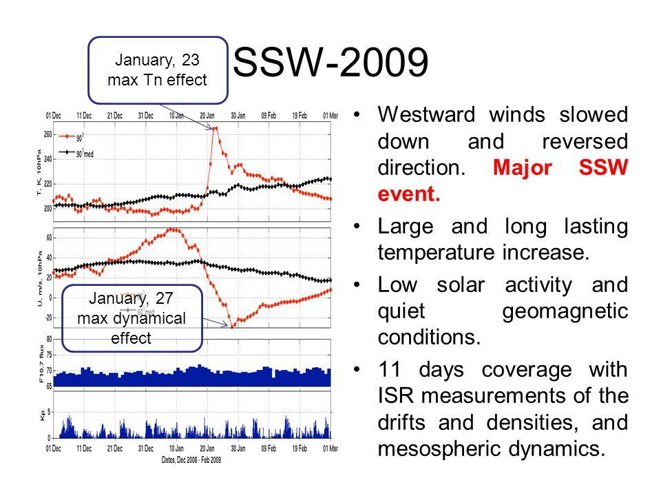 SSW-2009 Westward winds slowed down and reversed direction. Major SSW event. Large and long lasting temperature increase. Low solar activity and quiet