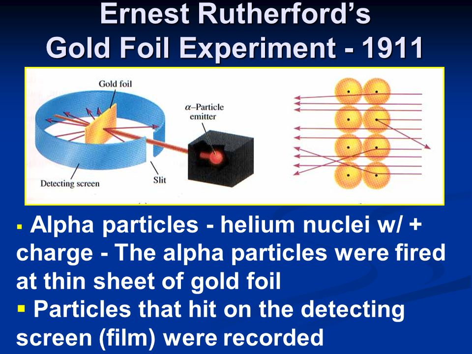 Ernest Rutherford's Gold Foil Experiment - 1911  Alpha particles - helium nuclei w/ + charge - The alpha particles were fired at thin sheet of gold foil  Particles that hit on the detecting screen (film) were recorded