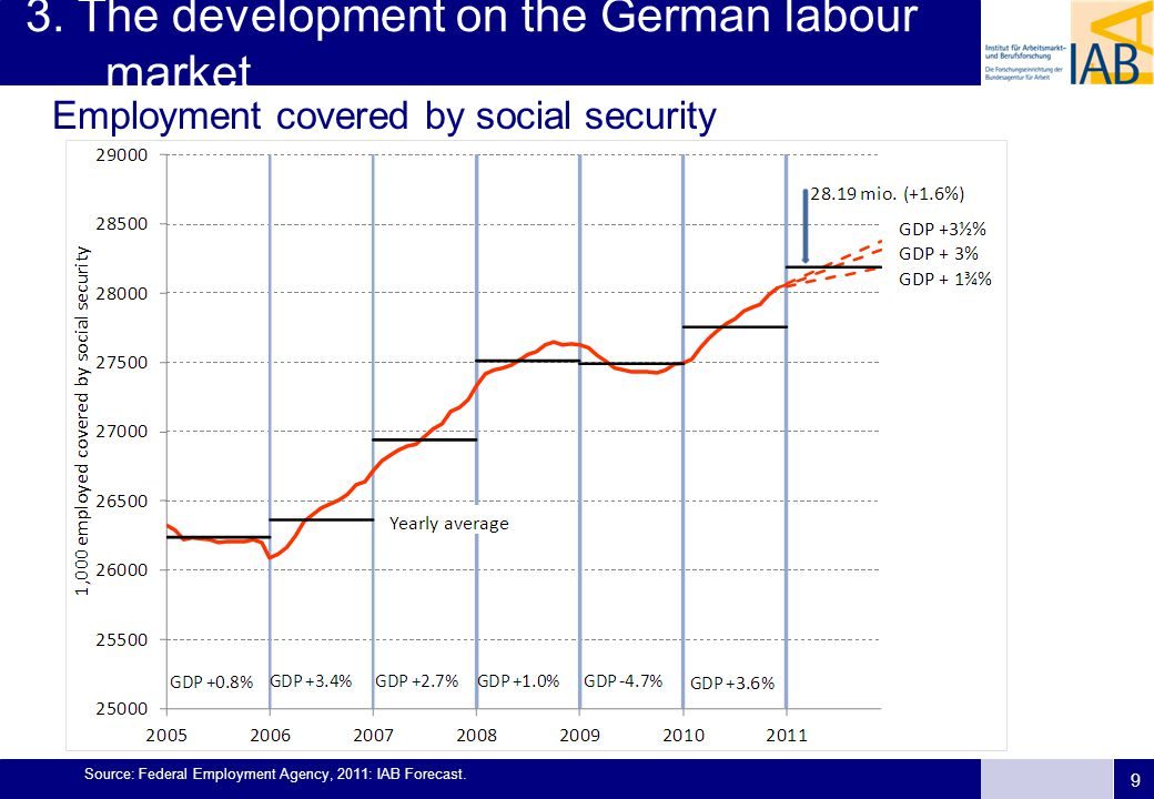 9 3. The development on the German labour market Source: Federal Employment Agency, 2011: IAB Forecast. Employment covered by social security