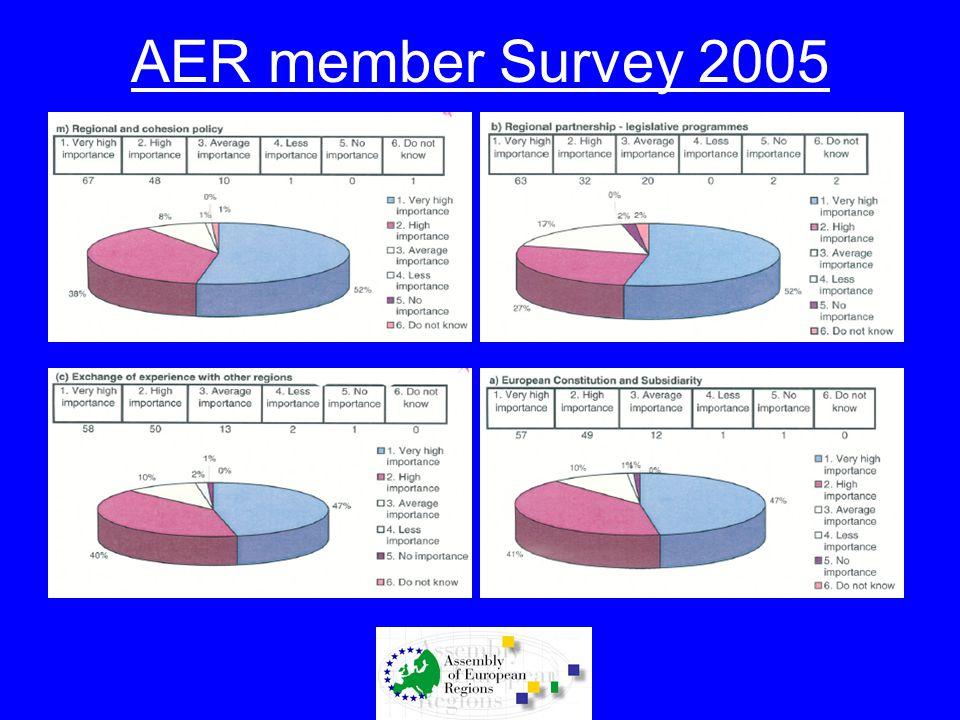 AER member Survey 2005