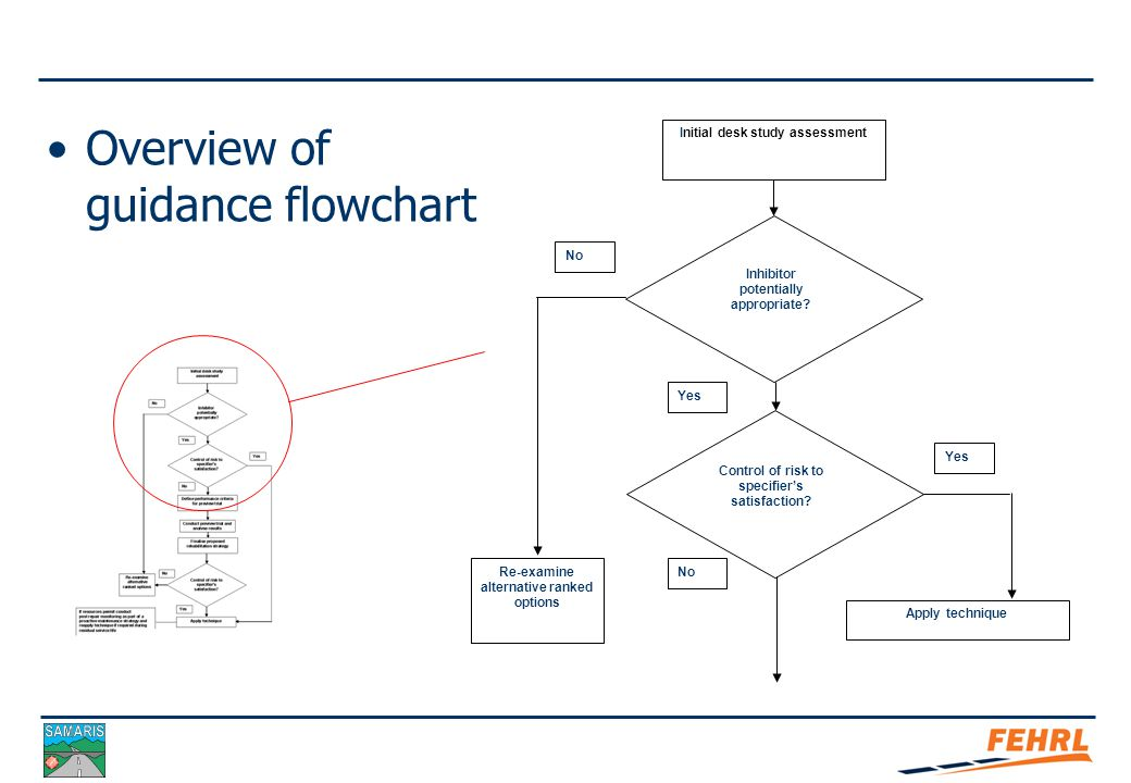 Framework of Guidance: D25a Reference:  SAMARIS Report D25a  Summary Flowchart