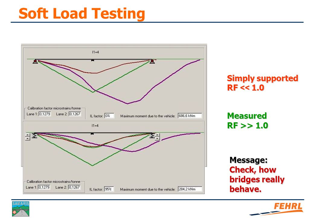 Soft Load Testing Soft load testing Simply supported RF << 1.0