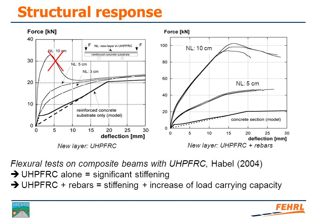 Structural response Flexural tests on composite beams with UHPFRC, Habel (2004)  Effect of new UHPFRC layer thickness (h u )  Effect of combination of UHPFRC with rebars