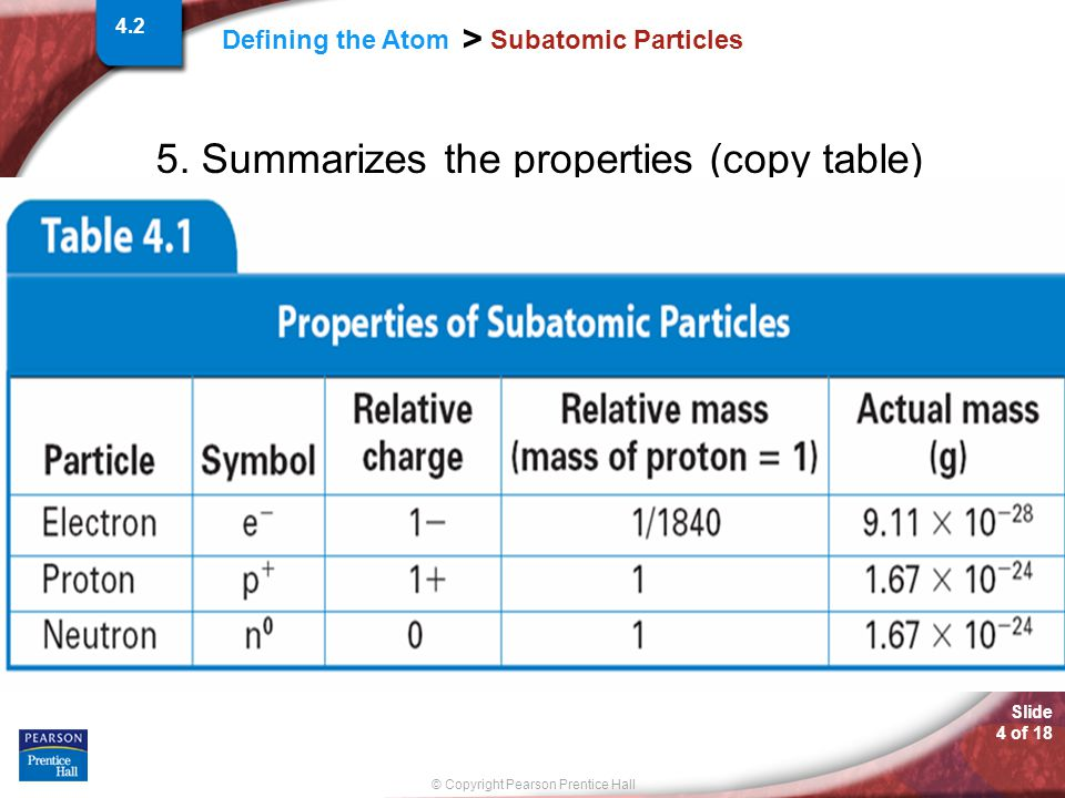 Slide 4 of 18 © Copyright Pearson Prentice Hall Defining the Atom > Subatomic Particles 5. Summarizes the properties (copy table) 4.2