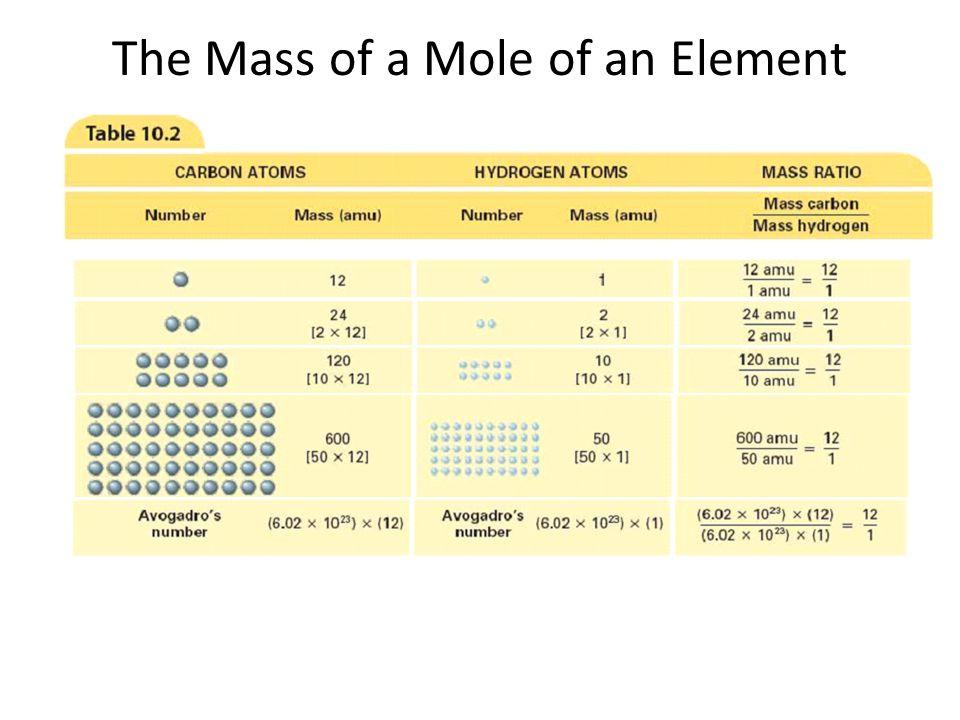 The Mass of a Mole of an Element 10.1
