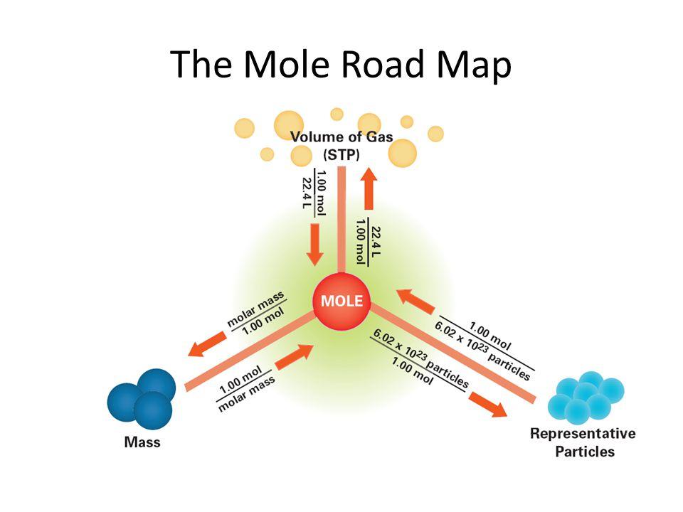 The Mole Road Map 10.2