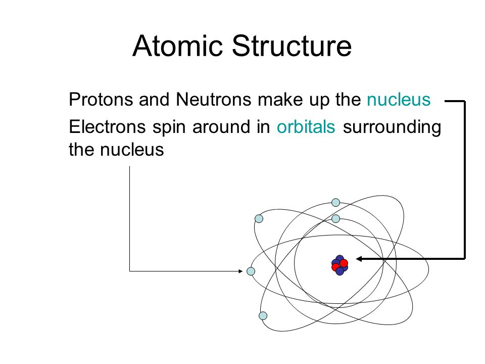 Atomic Structure Protons and Neutrons make up the nucleus Electrons spin around in orbitals surrounding the nucleus