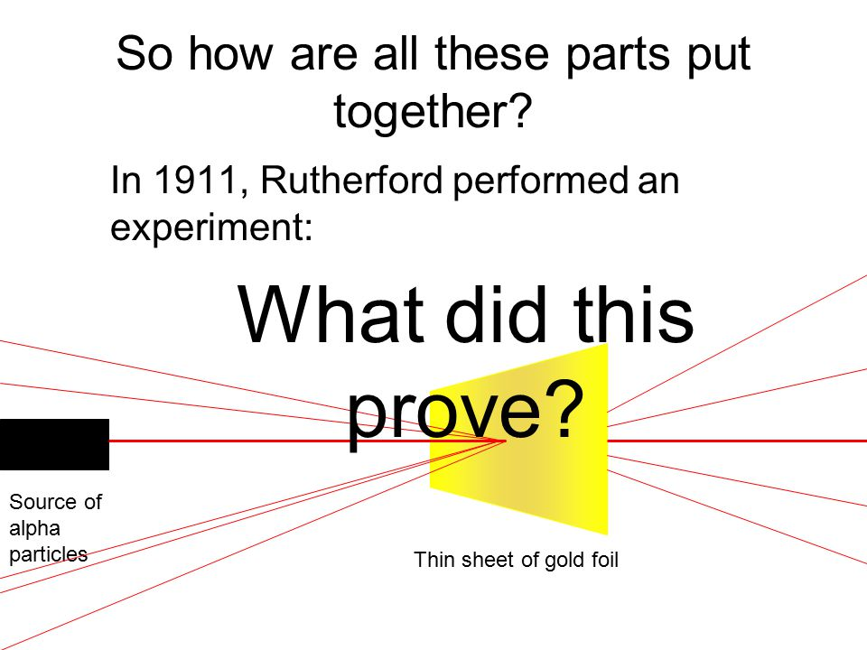 In 1911, Rutherford performed an experiment: So how are all these parts put together? Thin sheet of gold foil Source of alpha particles What did this