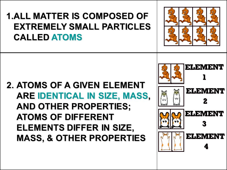 1.ALL MATTER IS COMPOSED OF EXTREMELY SMALL PARTICLES CALLED ATOMS 2.ATOMS OF A GIVEN ELEMENT ARE IDENTICAL IN SIZE, MASS, AND OTHER PROPERTIES; ATOMS