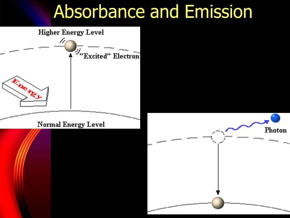 Absorbance and Emission
