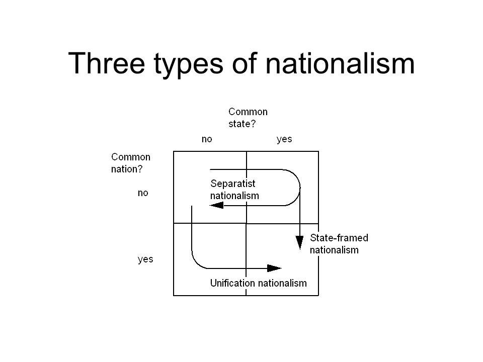 Three types of nationalism