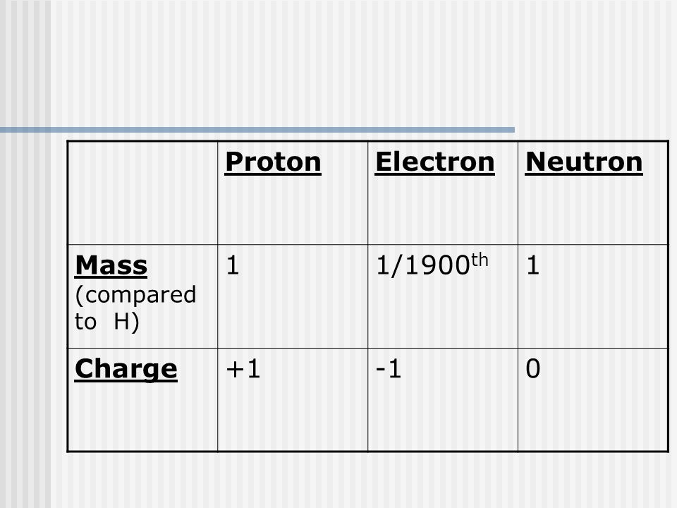 ProtonElectronNeutron Mass (compared to H) 11/1900 th 1 Charge+10