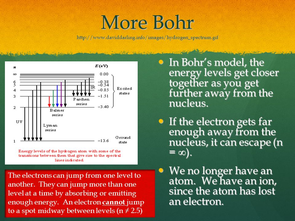 More Bohr http://www.daviddarling.info/images/hydrogen_spectrum.gif In Bohr's model, the energy levels get closer together as you get further away fro