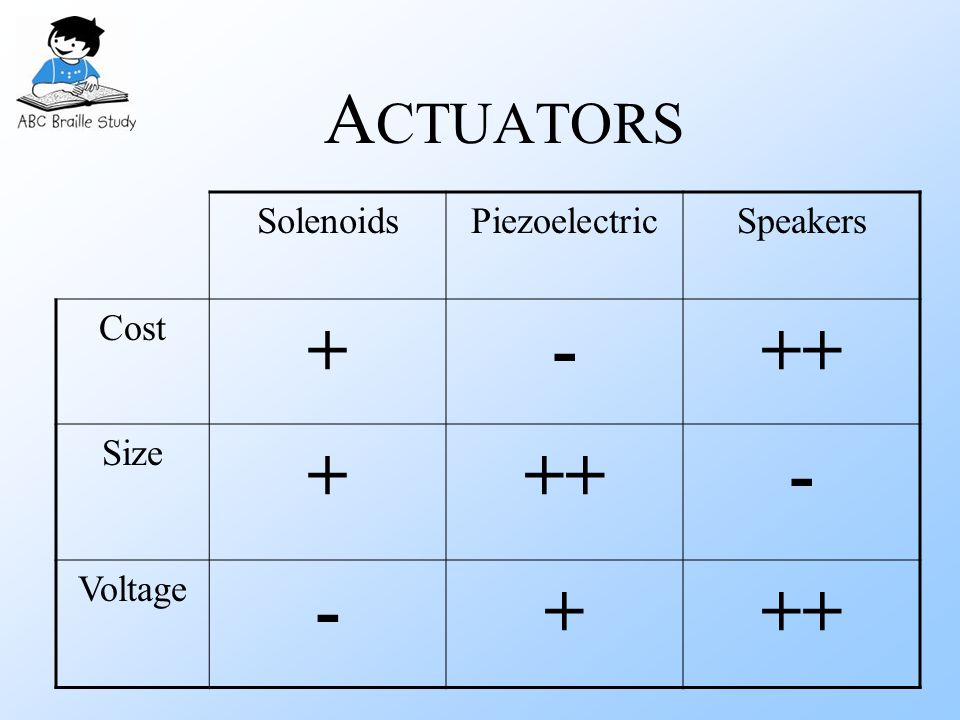 A CTUATORS SolenoidsPiezoelectricSpeakers Cost +-++ Size +++- Voltage -+++