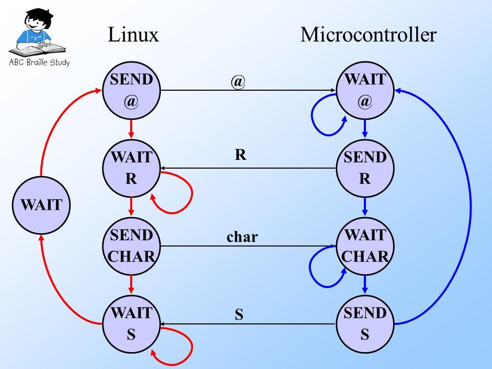 SEND @ WAIT R SEND CHAR WAIT S WAIT @ SEND R WAIT CHAR SEND S LinuxMicrocontroller @ R char S