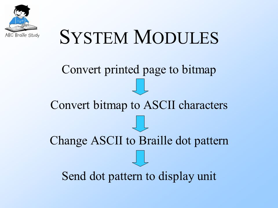 S YSTEM M ODULES Convert printed page to bitmap Convert bitmap to ASCII characters Change ASCII to Braille dot pattern Send dot pattern to display unit