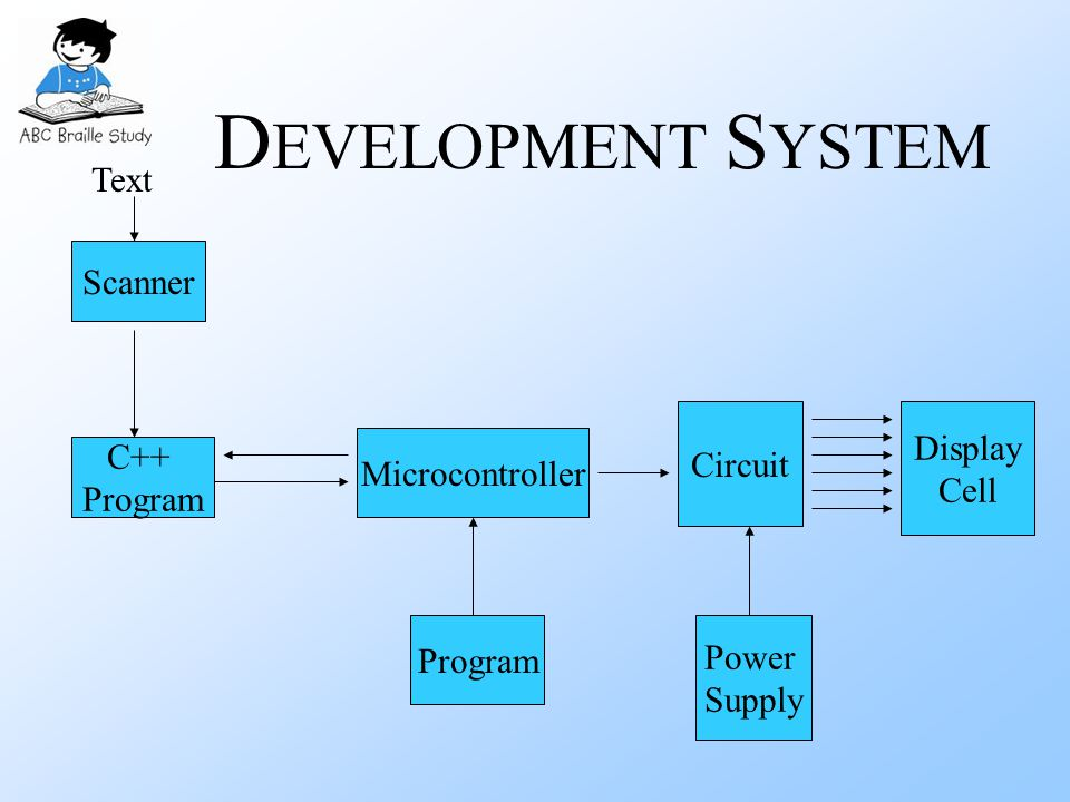 D EVELOPMENT S YSTEM Scanner Power Supply Display Cell Circuit Program Microcontroller C++ Program Text