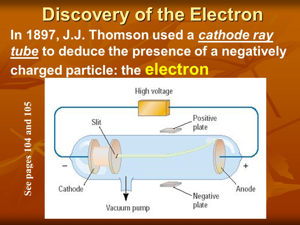 Discovery of the Electron In 1897, J.J. Thomson used a cathode ray tube to deduce the presence of a negatively charged particle: the electron See page