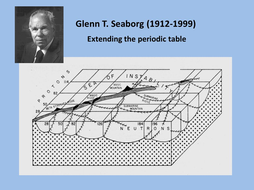 Glenn T. Seaborg (1912-1999) Extending the periodic table
