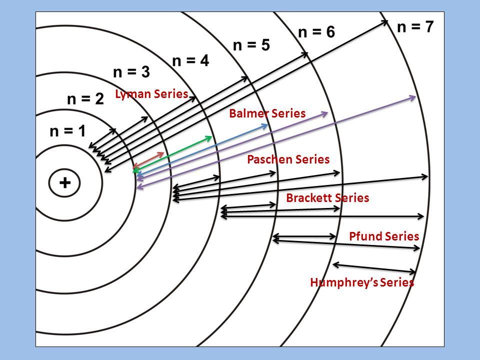 Lyman Series Balmer Series Paschen Series Brackett Series Pfund Series Humphrey's Series