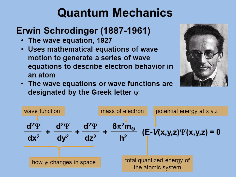 Erwin Schrodinger (1887-1961) The wave equation, 1927 Uses mathematical equations of wave motion to generate a series of wave equations to describe electron behavior in an atom The wave equations or wave functions are designated by the Greek letter ψ d2d2 dy 2 d2d2 dx 2 d2d2 dz 2 ++ 82m82m h2h2 (E-V(x,y,z)  (x,y,z) = 0 + how  changes in space mass of electron total quantized energy of the atomic system potential energy at x,y,zwave function Quantum Mechanics